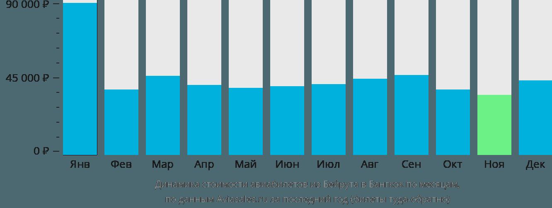 Динамика стоимости авиабилетов из Бейрута в Бангкок по месяцам