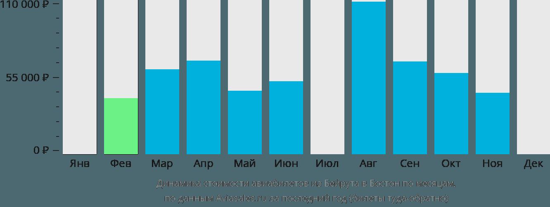 Динамика стоимости авиабилетов из Бейрута в Бостон по месяцам