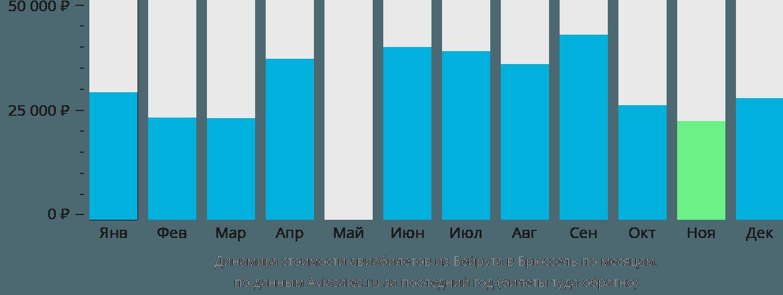 Динамика стоимости авиабилетов из Бейрута в Брюссель по месяцам