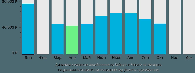 Динамика стоимости авиабилетов из Бейрута в Чикаго по месяцам