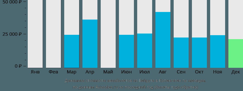 Динамика стоимости авиабилетов из Бейрута в Копенгаген по месяцам