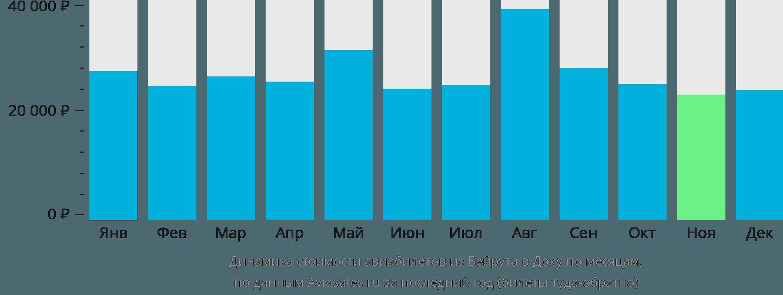 Динамика стоимости авиабилетов из Бейрута в Доху по месяцам