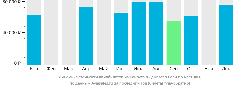 Динамика стоимости авиабилетов из Бейрута в Денпасар Бали по месяцам