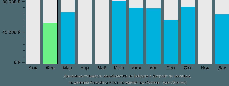 Динамика стоимости авиабилетов из Бейрута в Детройт по месяцам