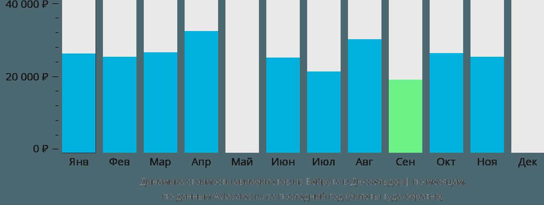 Динамика стоимости авиабилетов из Бейрута в Дюссельдорф по месяцам