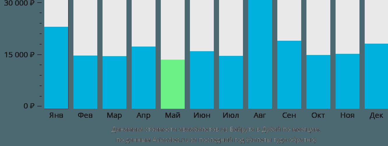 Динамика стоимости авиабилетов из Бейрута в Дубай по месяцам