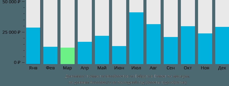 Динамика стоимости авиабилетов из Бейрута в Египет по месяцам
