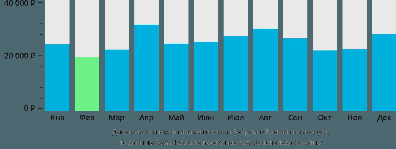 Динамика стоимости авиабилетов из Бейрута в Ереван по месяцам
