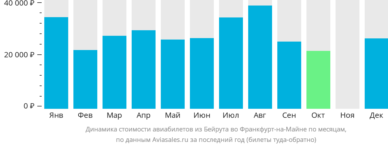 Динамика стоимости авиабилетов из Бейрута во Франкфурт-на-Майне по месяцам