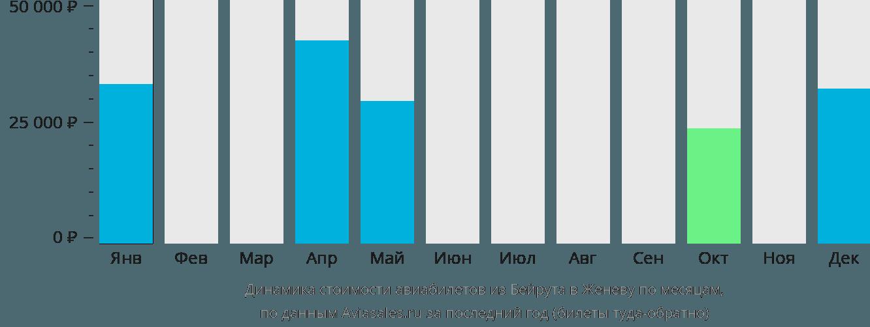 Динамика стоимости авиабилетов из Бейрута в Женеву по месяцам