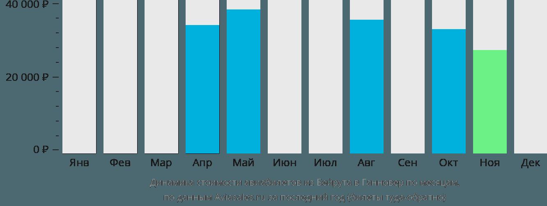 Динамика стоимости авиабилетов из Бейрута в Ганновер по месяцам