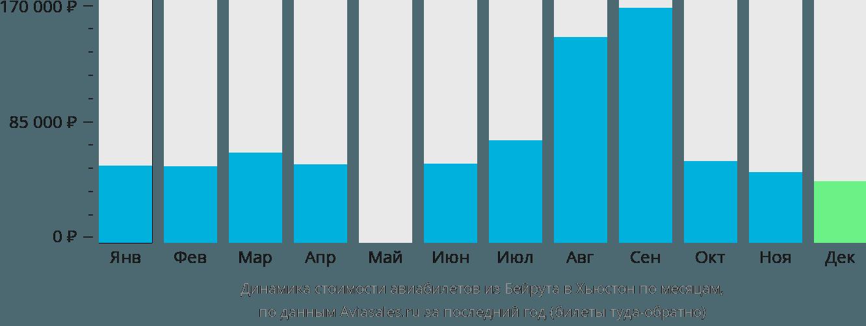 Динамика стоимости авиабилетов из Бейрута в Хьюстон по месяцам