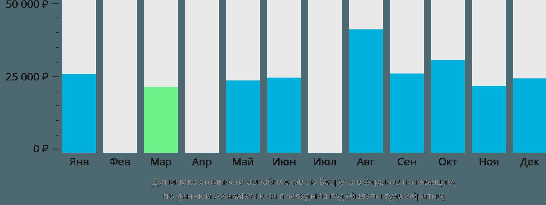 Динамика стоимости авиабилетов из Бейрута в Харьков по месяцам