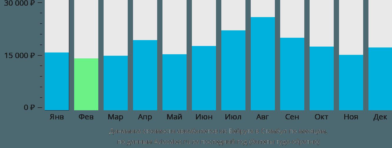 Динамика стоимости авиабилетов из Бейрута в Стамбул по месяцам