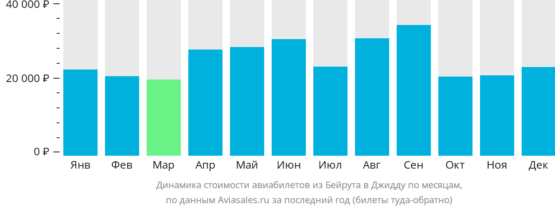 Динамика стоимости авиабилетов из Бейрута в Джидду по месяцам