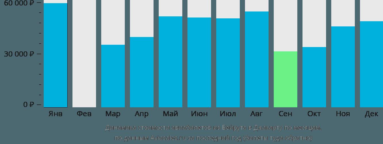 Динамика стоимости авиабилетов из Бейрута в Джакарту по месяцам