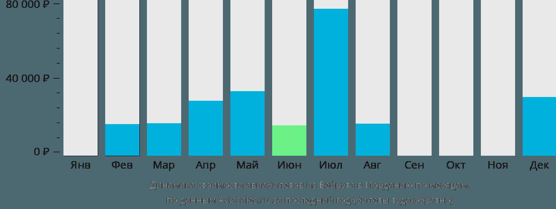 Динамика стоимости авиабилетов из Бейрута в Иорданию по месяцам