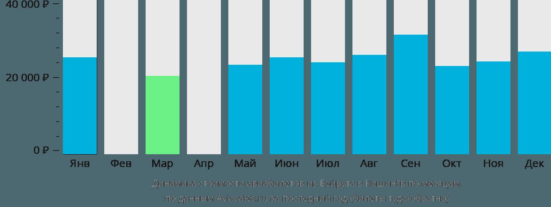 Динамика стоимости авиабилетов из Бейрута в Кишинёв по месяцам