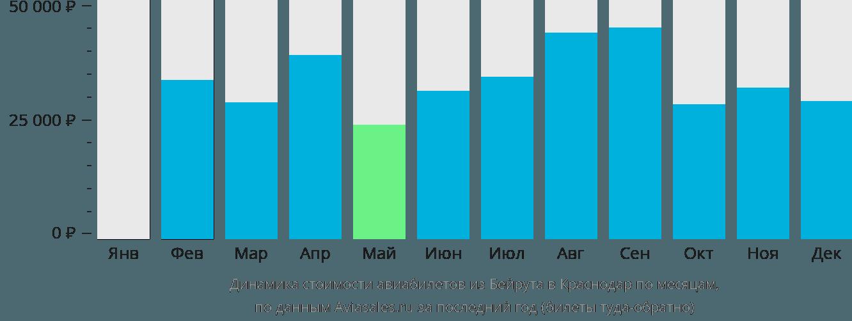 Динамика стоимости авиабилетов из Бейрута в Краснодар по месяцам