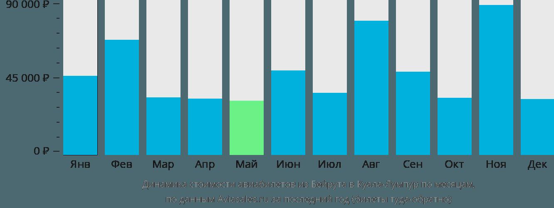 Динамика стоимости авиабилетов из Бейрута в Куала-Лумпур по месяцам