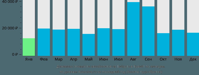 Динамика стоимости авиабилетов из Бейрута в Кувейт по месяцам