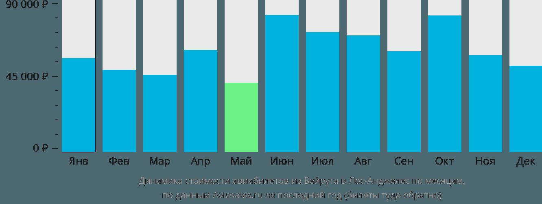 Динамика стоимости авиабилетов из Бейрута в Лос-Анджелес по месяцам