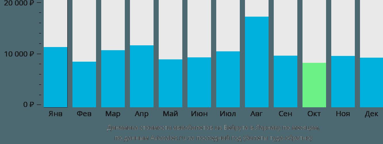 Динамика стоимости авиабилетов из Бейрута в Ларнаку по месяцам