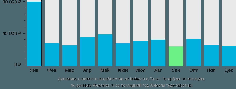Динамика стоимости авиабилетов из Бейрута в Санкт-Петербург по месяцам