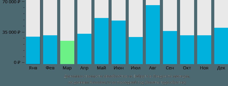 Динамика стоимости авиабилетов из Бейрута в Лондон по месяцам