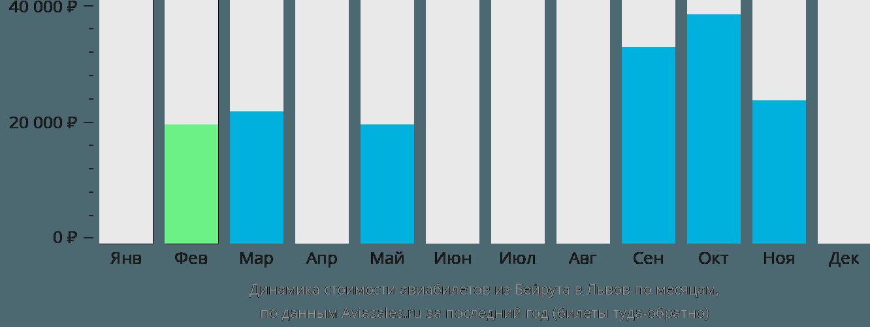 Динамика стоимости авиабилетов из Бейрута в Львов по месяцам