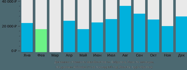Динамика стоимости авиабилетов из Бейрута в Лион по месяцам
