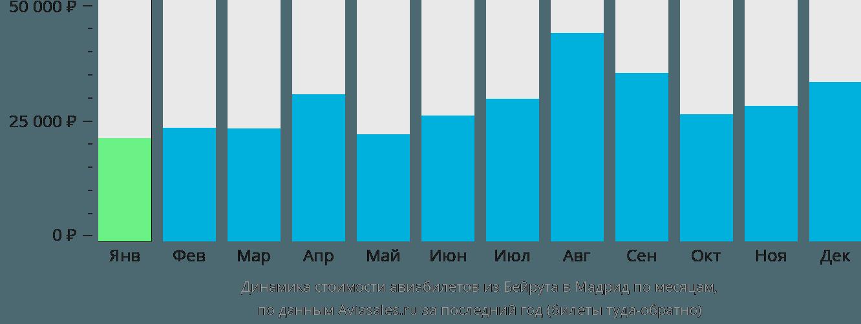 Динамика стоимости авиабилетов из Бейрута в Мадрид по месяцам