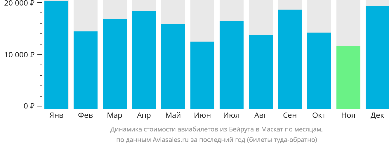 Динамика стоимости авиабилетов из Бейрута в Маскат по месяцам