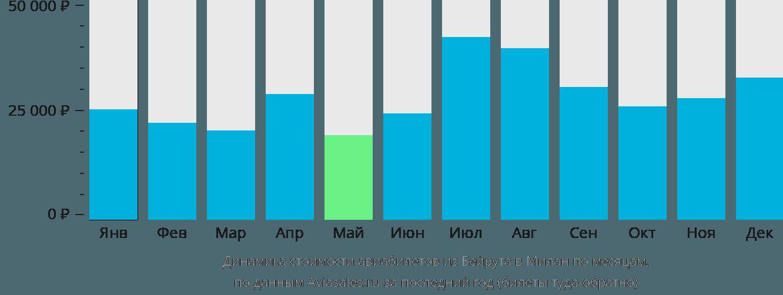 Динамика стоимости авиабилетов из Бейрута в Милан по месяцам