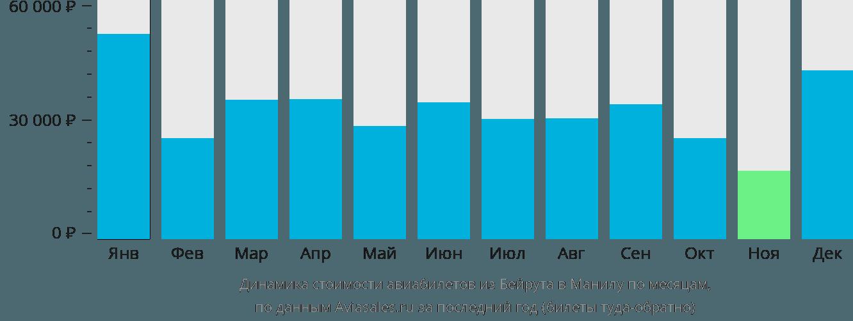 Динамика стоимости авиабилетов из Бейрута в Манилу по месяцам