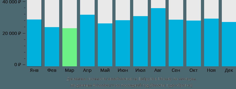 Динамика стоимости авиабилетов из Бейрута в Москву по месяцам