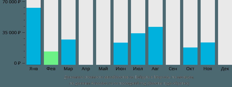 Динамика стоимости авиабилетов из Бейрута в Марсель по месяцам