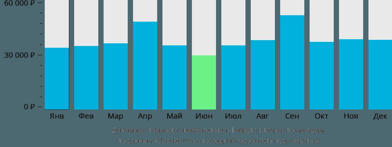 Динамика стоимости авиабилетов из Бейрута в Минск по месяцам