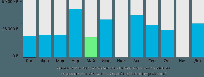 Динамика стоимости авиабилетов из Бейрута в Мюнхен по месяцам