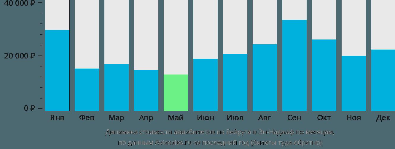 Динамика стоимости авиабилетов из Бейрута в Эн-Наджаф по месяцам