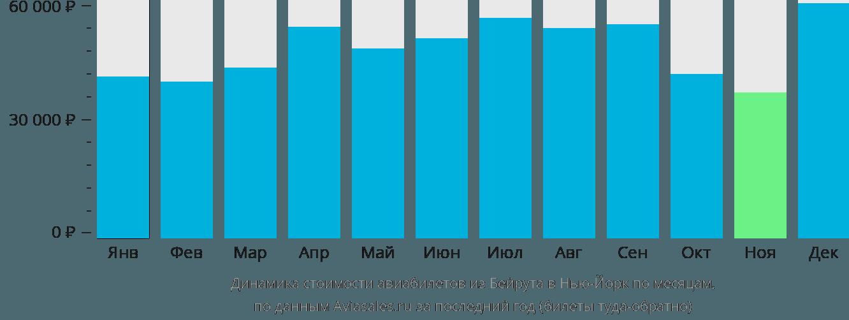 Динамика стоимости авиабилетов из Бейрута в Нью-Йорк по месяцам