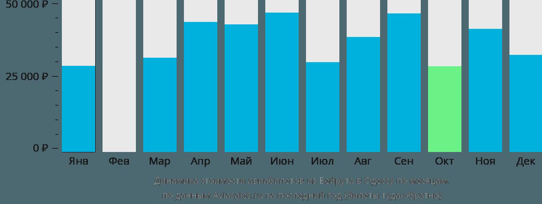 Динамика стоимости авиабилетов из Бейрута в Одессу по месяцам