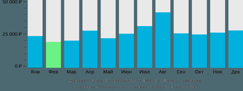 Динамика стоимости авиабилетов из Бейрута в Париж по месяцам