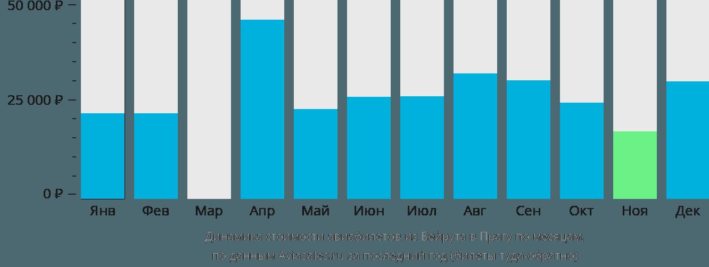 Динамика стоимости авиабилетов из Бейрута в Прагу по месяцам