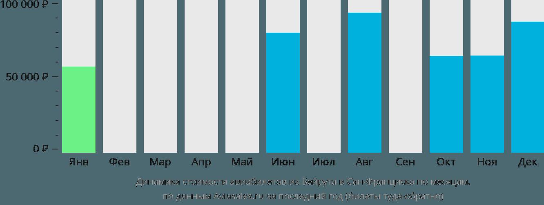 Динамика стоимости авиабилетов из Бейрута в Сан-Франциско по месяцам