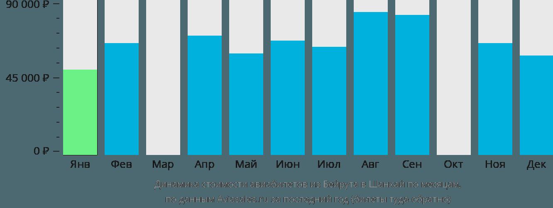 Динамика стоимости авиабилетов из Бейрута в Шанхай по месяцам