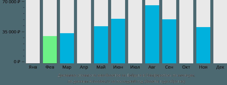 Динамика стоимости авиабилетов из Бейрута в Симферополь  по месяцам