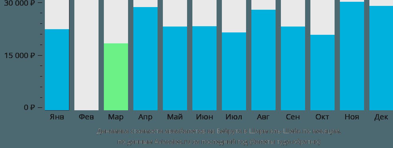 Динамика стоимости авиабилетов из Бейрута в Шарм-эль-Шейх по месяцам