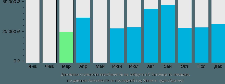 Динамика стоимости авиабилетов из Бейрута в Стокгольм по месяцам