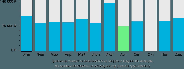 Динамика стоимости авиабилетов из Бейрута в Сидней по месяцам